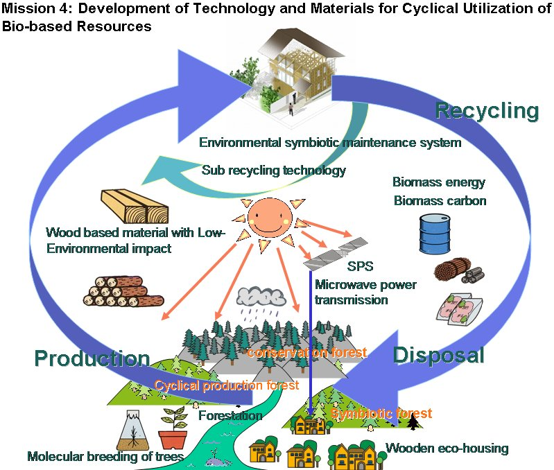 overutilization of natural resources and its impact on environment The environment with its diversity of natural resources has a environmental & resource economics programs of the environment, ecology, natural resources.