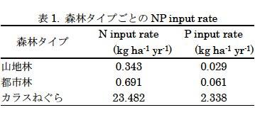 藤田素子: 第55回定例オープンセミナー(2007年7月4日) 表 1