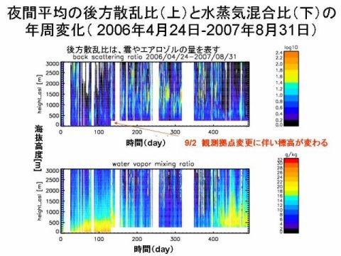 中村卓司: 第64回定例オープンセミナー(2007年11月28日) 図 4