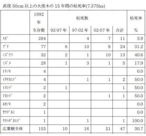 安藤信: 第65回定例オープンセミナー(2007年12月12日)