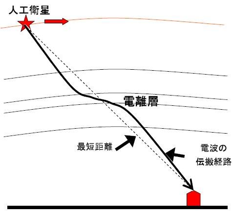 山本衛: 第71回定例オープンセミナー(2008年6月11日) 図 1