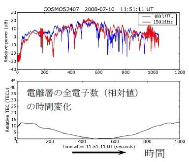 山本衛: 第71回定例オープンセミナー(2008年6月11日) 図 5