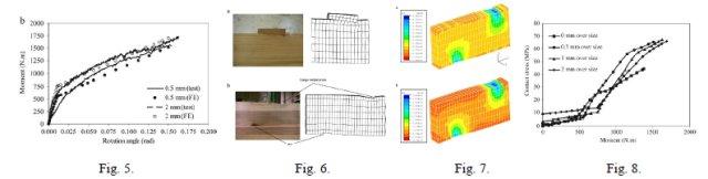 Zhongwei Guan: 第96回定例オープンセミナー(2009年7月15日) Fig. 5~Fig. 8