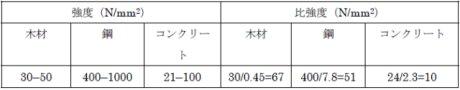S0171_Isoda_Table1s