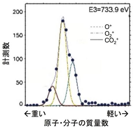 関華奈子: 第185回定例オープンセミナー資料(2014年10月8日) 図 2