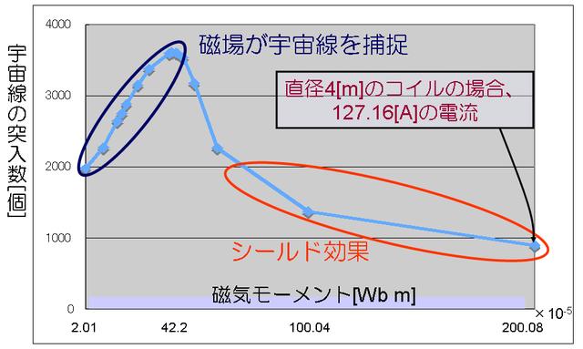 成行泰裕: 2010(平成22)年度 生存圏科学萌芽研究