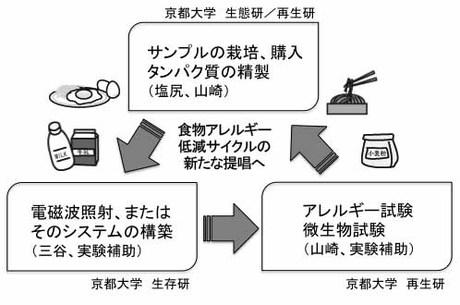 山崎正幸: 2014(平成26)年度 生存圏科学萌芽研究 図