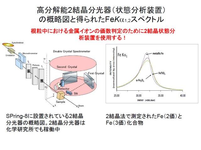 伊藤嘉昭: 2010(平成22)年度 生存圏ミッション研究 (図 3)