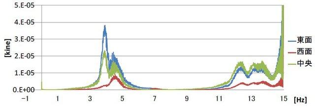 片岡靖夫: 2010(平成22)年度 生存圏ミッション研究 (図 2)