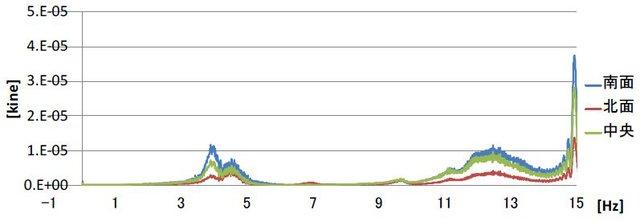 片岡靖夫: 2010(平成22)年度 生存圏ミッション研究 (図 3)