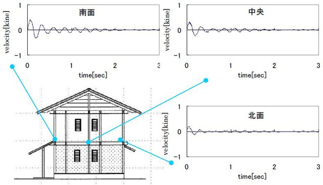 片岡靖夫: 2010(平成22)年度 生存圏ミッション研究 (図 5)