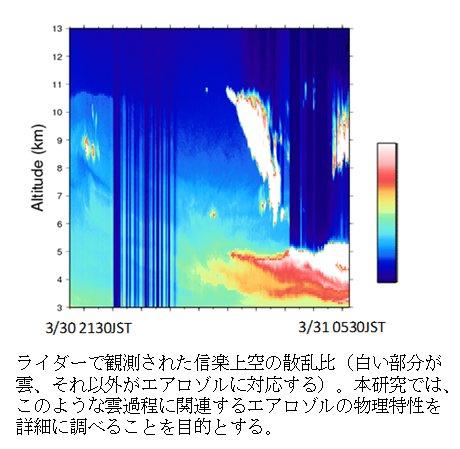 塩原匡貴: 2010(平成22)年度 生存圏ミッション研究