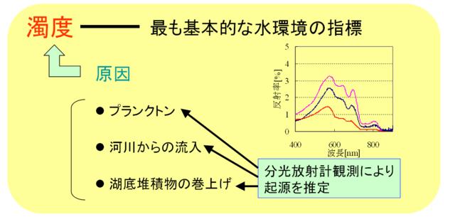 下舞豊志: 2010(平成22)年度 生存圏ミッション研究