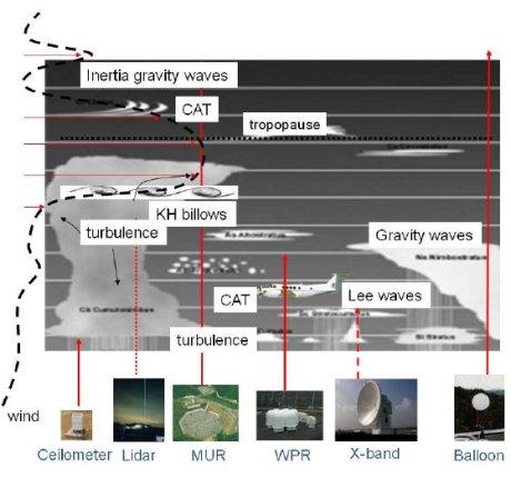 深尾昌一郎: 2011(平成23)年度 生存圏ミッション研究