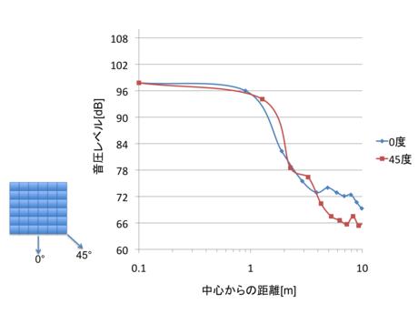 及川靖広: 2012(平成24)年度 生存圏ミッション研究 図