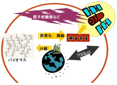 田川雅人: 2012(平成24)年度 生存圏ミッション研究 図
