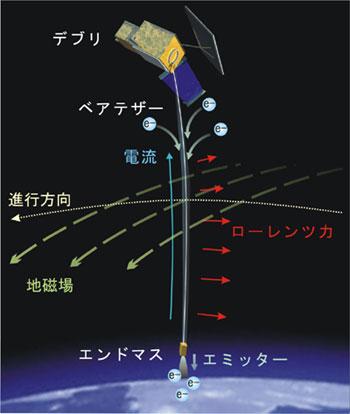 山川宏: 2012(平成24)年度 生存圏ミッション研究 図 2