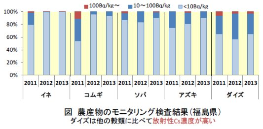 二瓶直登: 2015(平成27)年度生存圏ミッション研究 図 1