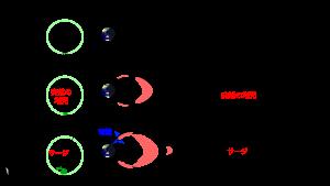 今回の研究で明らかにしたオーロラ爆発の発達過程。左側は北極上空から地球を見下ろした図で、緑色はオーロラの概略を示す。右側は地球を横から見た図で、黒い線は磁力線を、赤色の領域はプラズマ圧力が高いことを示す。(1)太陽とは反対側(夜側)に大きく引き延された地球の磁力線が繋ぎ替わり、高緯度地方の上空に熱いプラズマが集まる。(2)熱いプラズマが磁力線まわりに回転をはじめ、上向きの大電流を急激に作り出す(突然の増光)。(3)明るいオーロラの近くで電気が余り、プラズマを回転させ上向きの薄い電流を作り出す(サージ)。