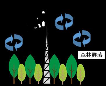 伊藤雅之: 2016(平成28)年度生存圏科学萌芽研究 図