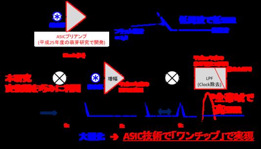 尾崎光紀: 2016(平成28)年度生存圏科学萌芽研究 図