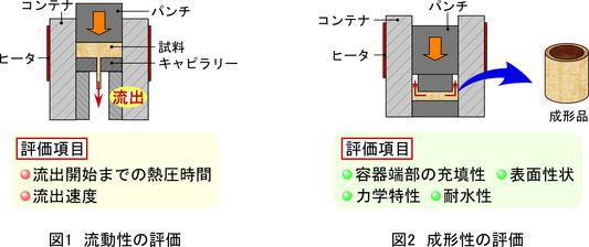 梶川翔平: 2016(平成28)年度生存圏ミッション研究 図