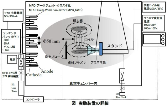 梶村好宏: 2017(平成29)年度生存圏ミッション研究 図