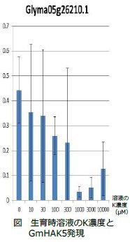 二瓶直登: 2017(平成29)年度生存圏ミッション研究 図