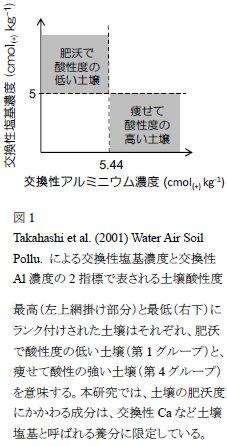 谷川東子: 2017(平成29)年度生存圏ミッション研究 図