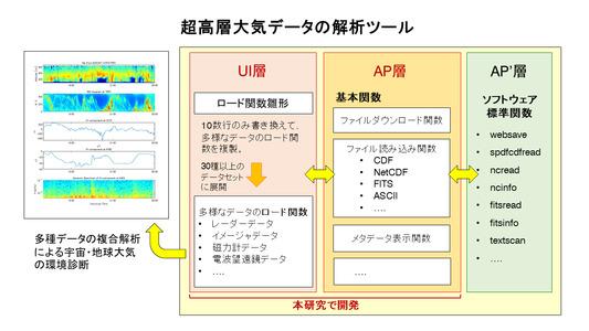 田中良昌: 2020(令和2)年度生存圏ミッション研究 図